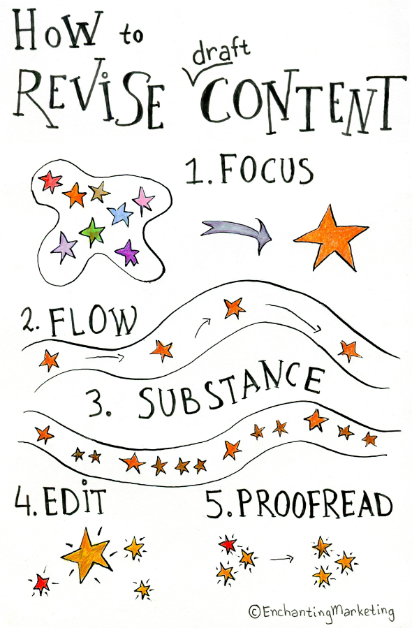 The 5-Step Revision Process consists of finding focus, creating flow, adding substance, editing and proofreadin