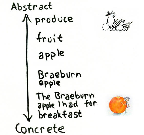 Abstract vs concrete Example 1