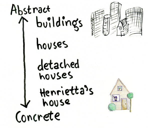 Abstract vs concrete example 2