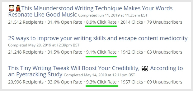 click rates on email newsletters