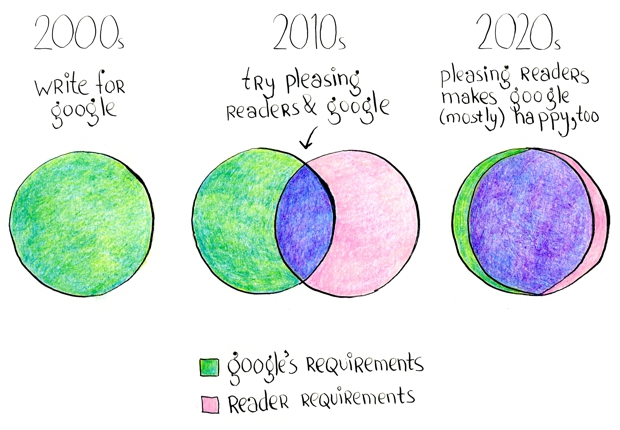 A brief history of writing for SEO